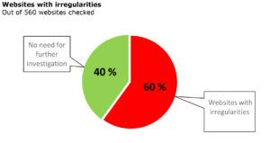 Gráficos circular sobre sitios webs que presentan irregularidades en cuanto a precios y descuentos. 60% de los 560 sitios comprobados.